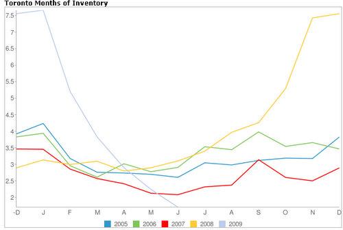 Total inventory toronto real estate market