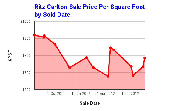 Ritz Carlton Toronto condos sale prices