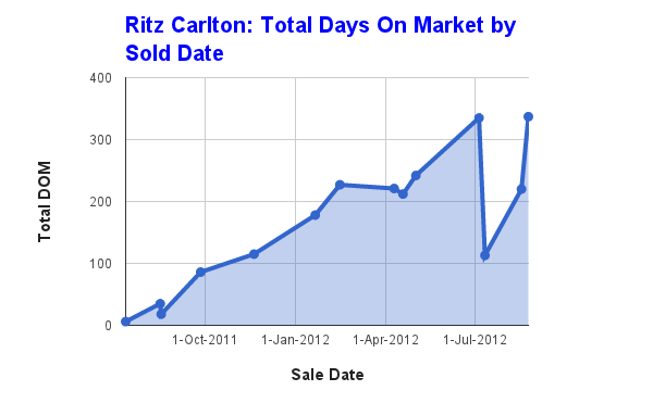 Ritz Carlton Toronto condos days on the market