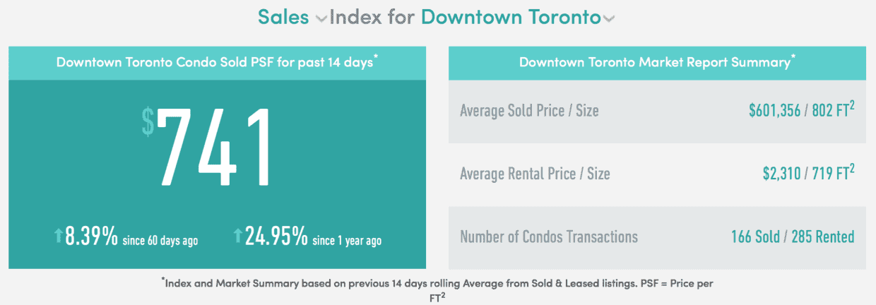 sales-index-for-downtown-toronto